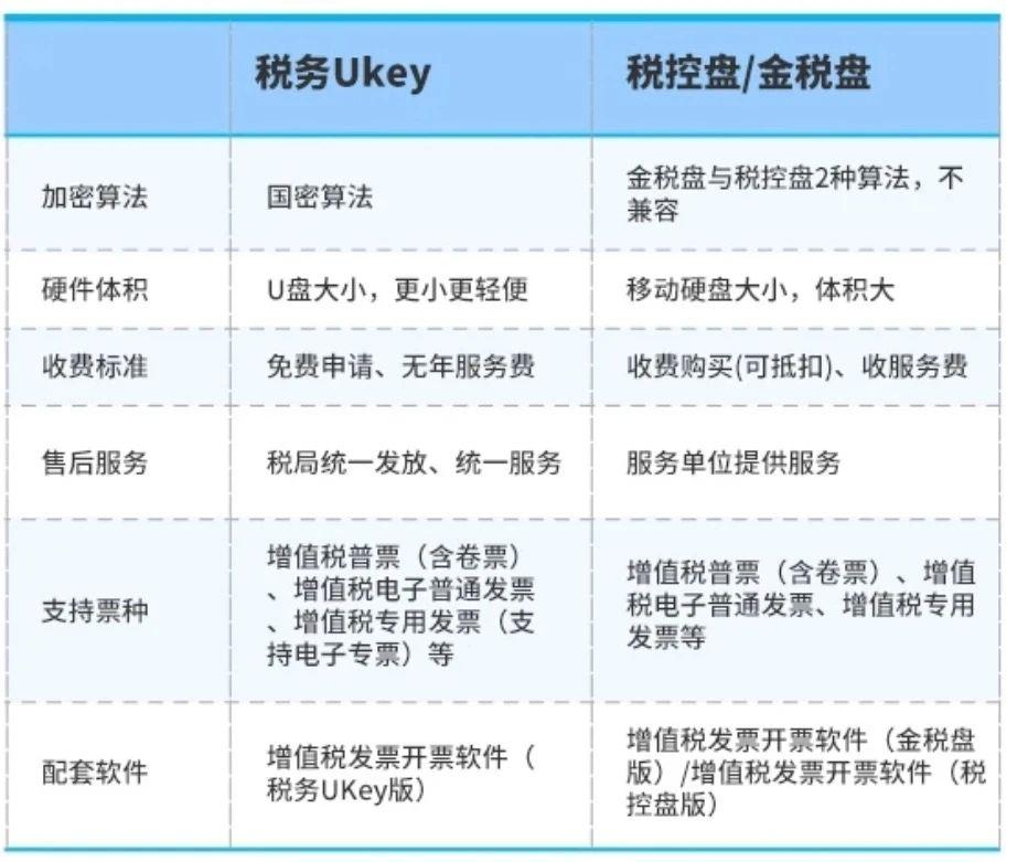 小腾携手凯盈Ukey盒子,助力商家电子发票全新解决方案